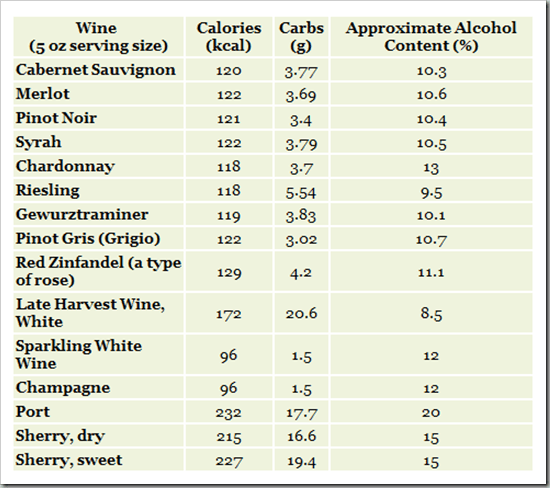 Calories in Wine