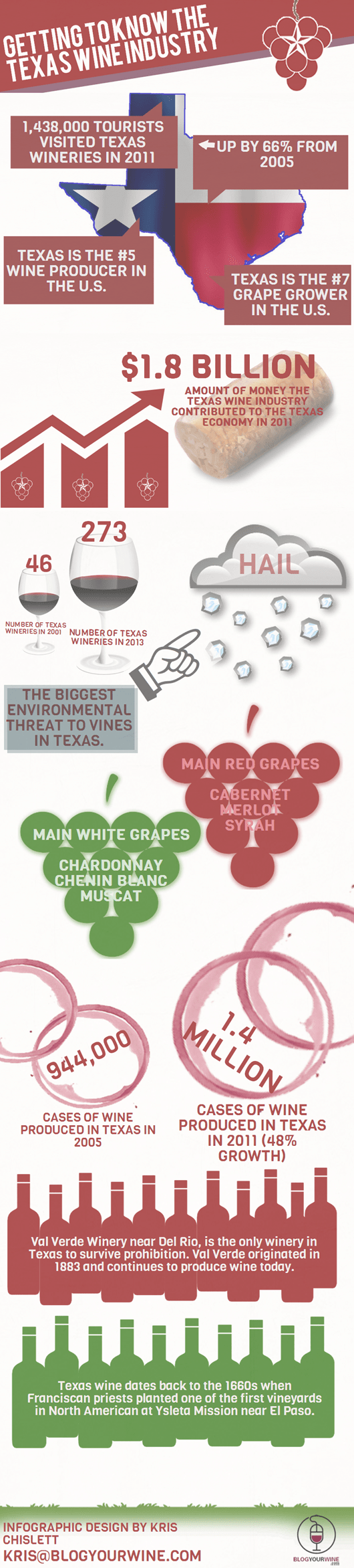Getting to Know the Texas Wine Industry- INFOGRAPHIC